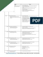DAF - Fault codes for engine control units, DMCI - 1.pdf