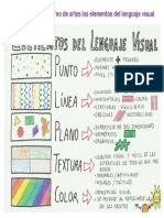 Cuadro de resumen del lenguaje visual