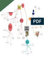 Mapa mentale investigación