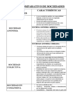 CUADRO COMPARATIVO DE  SOCIEDADES GRUPO (1)