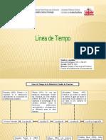 Línea de Tiempo de La Historia de Estudio de Usuarios.