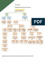 Mapa Conceptual de La Filosofía de La Educación