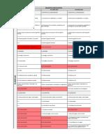 Cuadro comparativo NTC ISO 9001 - NTC ISO 14001 - NTC ISO 45001 (Gloria Patricia Palacio Ospina)1