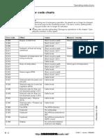 Liebherr R984C Litronic Fault Codes DTC