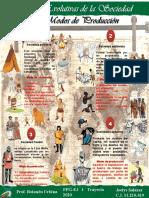 Infografia de las etapas evolutivas y los modos de producción (Joelys Salazar)