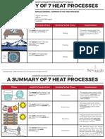 Heat-Processes
