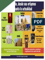 Proceso Histórico de Trujilo, La Libertad, Perú