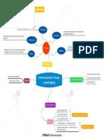 Comunicacion Visual y packaging