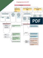 L'Organigramme de la Direction des Travaux Publics2