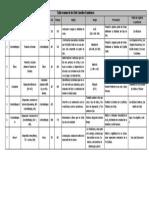 Tabla resumen de los Siete Primeros Concilios.pdf