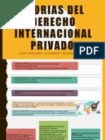 TEORIAS DEL DERECHO INTERNACIONAL PRIVADO