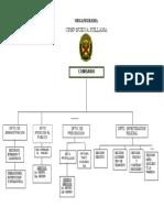 ORGANIGRAMA CPNP NUEVA SULLANA.docx