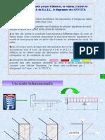 Diagramme des 3 pivots