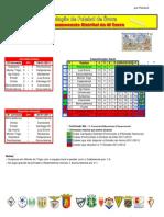 Resultados da 13ª Jornada do Campeonato Distrital da AF Évora em Futebol
