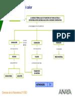 PROPAGACION DEL CALOR.pdf