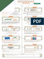 Infografía Normas APA 7ta edición