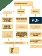 mapa conceptual causas del deterioro de los alimentos