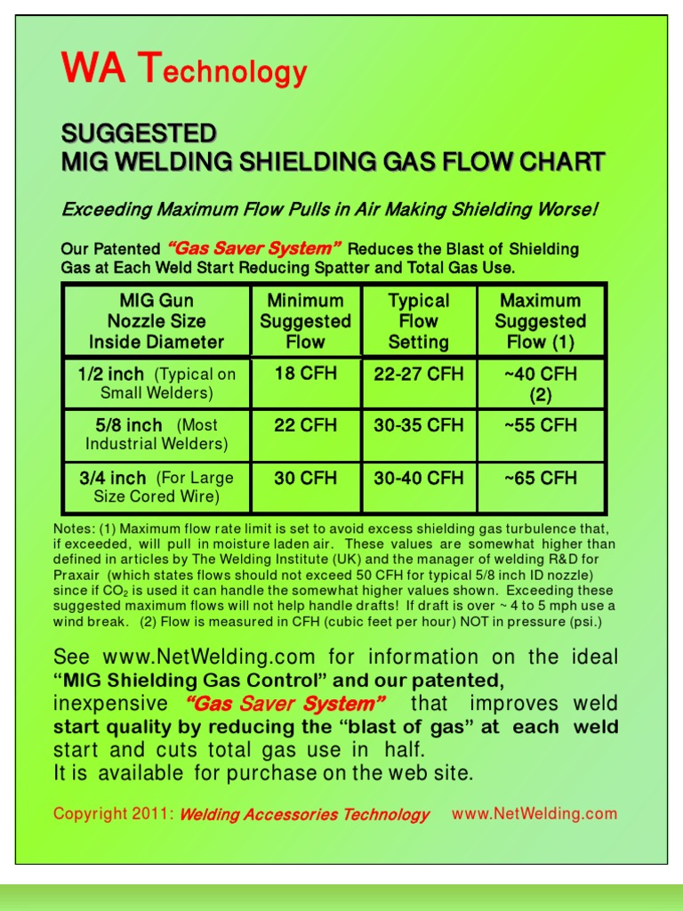 MIG Flow Rate Chart | Welding | Mechanical Engineering