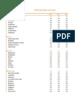 ADO 2020 - GDP Growth