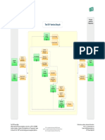 Service lifecycle itil process map v3