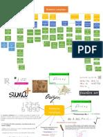 Mapa conceptual y mapa mental