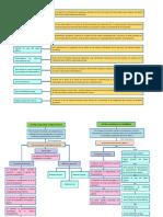 Mapa Conceptual Sistema Nacional de Presupuesto