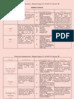 CUADRO COMPARATIVO - TEORÍAS DE LA ORGANIZACIÓN