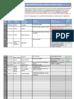 Incidencias informáticas 2010-11(2.trimestre)