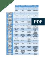 Tabla 1 Tecnologia Completa