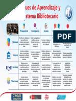 Enfoques de Aprendizaje y mi Sistema Bibliotecario