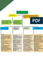Organizador visual de marketing PARTE.docx