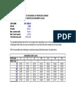 Calculation of maximum discharge rate