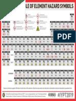 15-Periodic-Table-of-Element-Hazards