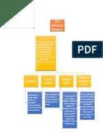 mapa conceptual de sig en la hidrologia