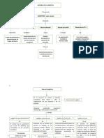 Mapas conceptuales HIstoria Logistica Guia 4