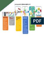 Design program Alfabetizare digitală