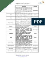Définitions_des_catégories_de_livres