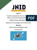 Cuadro comparativo entre en el Habeas Data y el Juicio de Amparo Mexicano