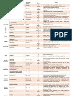 Hormonas clasificación completa.docx