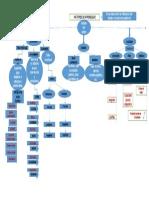 Mapa conceptual FA