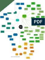Mapa mental Investigacion