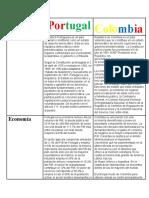 cuadro comparativo portugal y colombia.docx