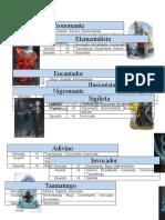 Tipos de Mago, Frostgrave