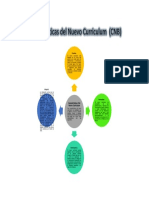 Características del Nuevo Curriculum 1