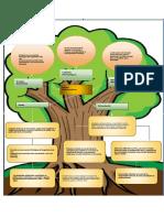 Filosofia, Arbol de problemas.pdf