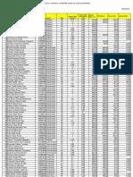 Costos de producción cultivo de Frijol Canario y Panamito Campaña 2012-2013