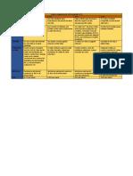 Cuadro comparativo de UTP.pdf