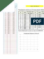 Datos Hidrologicos - Estacion Mañazo