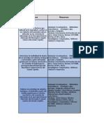 Recursos y Cronograma de Actividades
