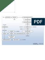DIAGRAM PROSES PEMBUATAN GULA pdf